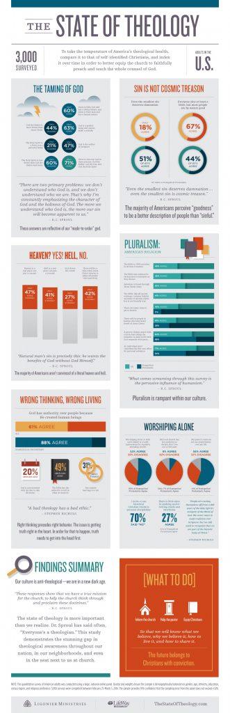 TheStateOfTheology-Infographic